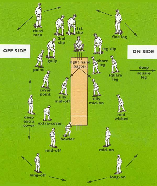 Fielding Positions in Cricket