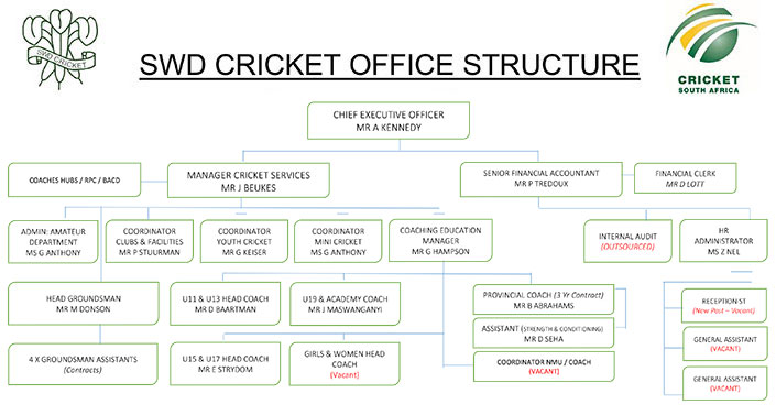 SWD Office Structure