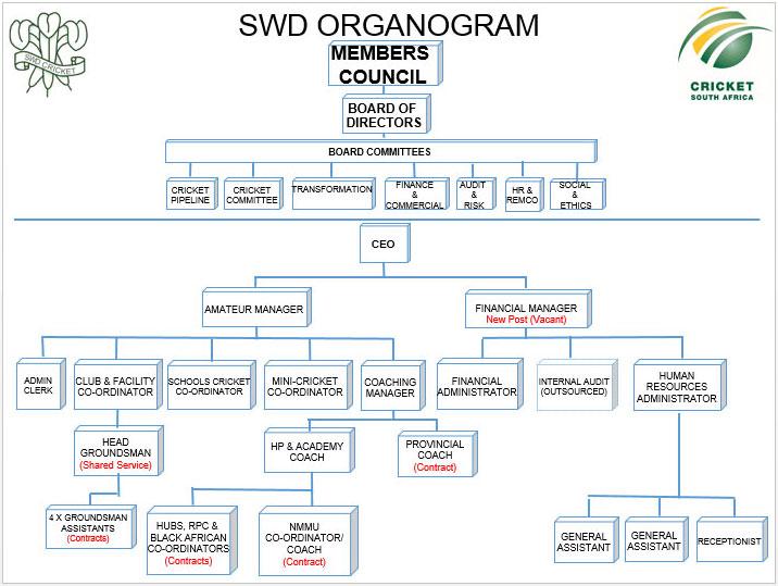SWD Organogram
